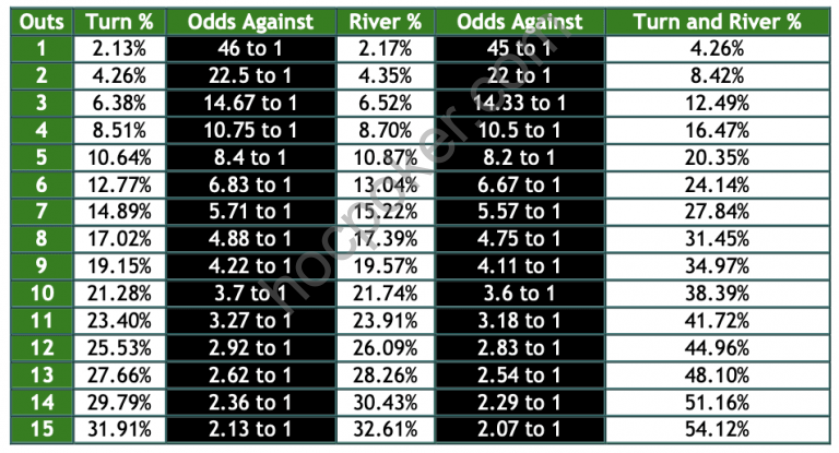 Outs, Odds Against, and Pot Odds