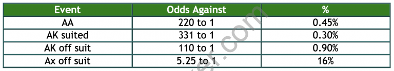 Odds For The Following Events